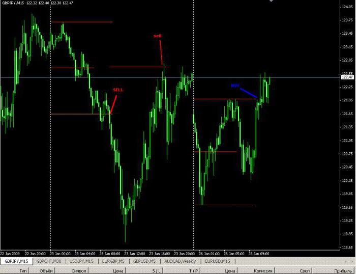 Индикаторы для точного входа в рынок форекс